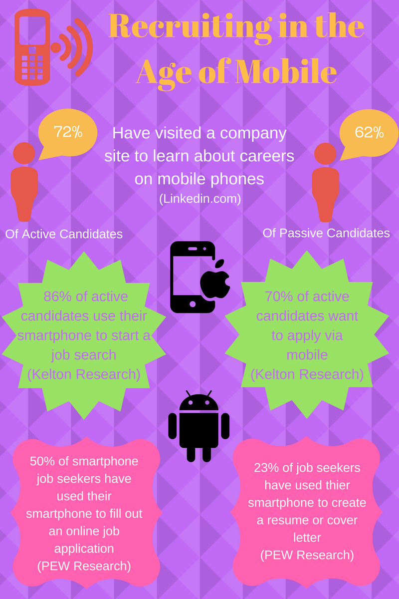 mobile recruitment strategy