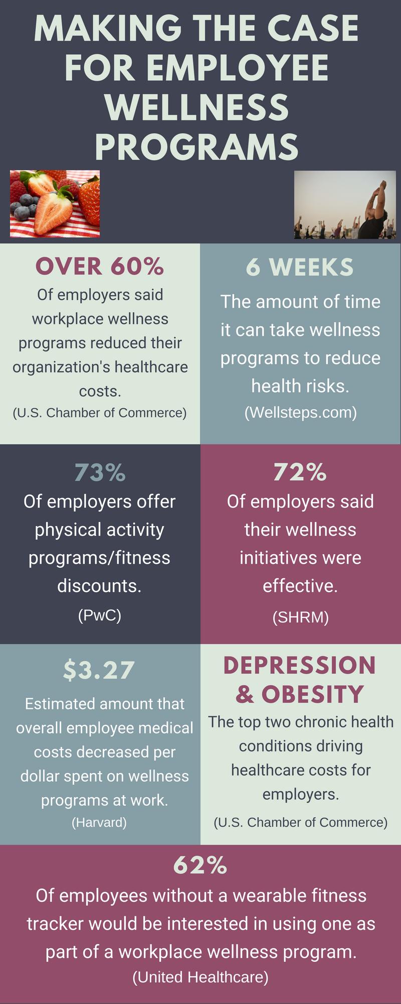6 employee wellness program ideas to benefit your bottom line
