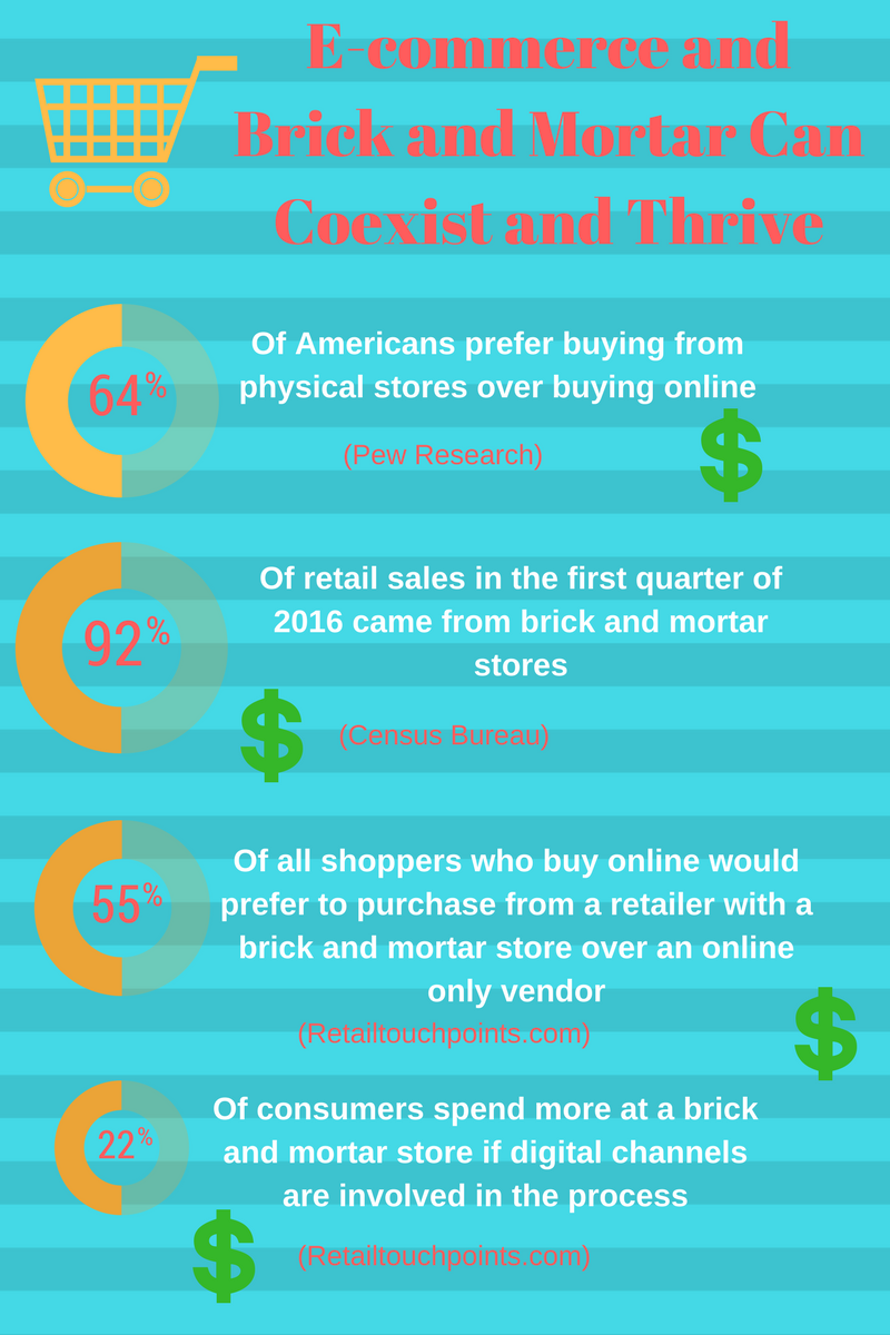 brick and mortar retail vs e commerce Learn how to adapt and get more sales if you have a brick and mortar shop, with the help of ecommerce learn how to adapt and get more sales if you have a brick and mortar shop what ecommerce growth means for brick and mortar shops.